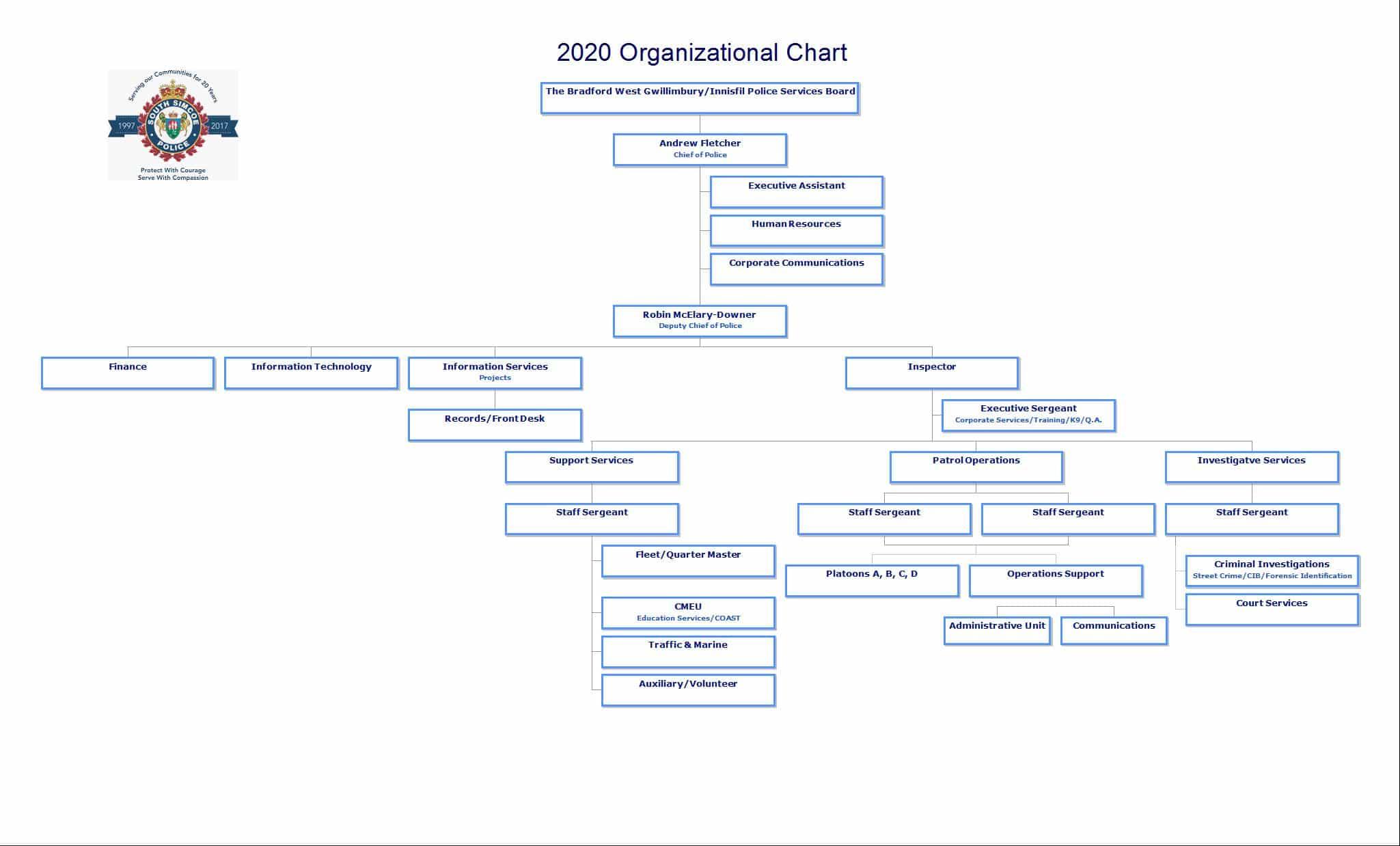 2020 Org