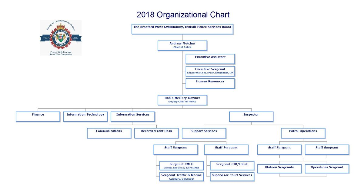revisted_org_chart_jan_10_2018